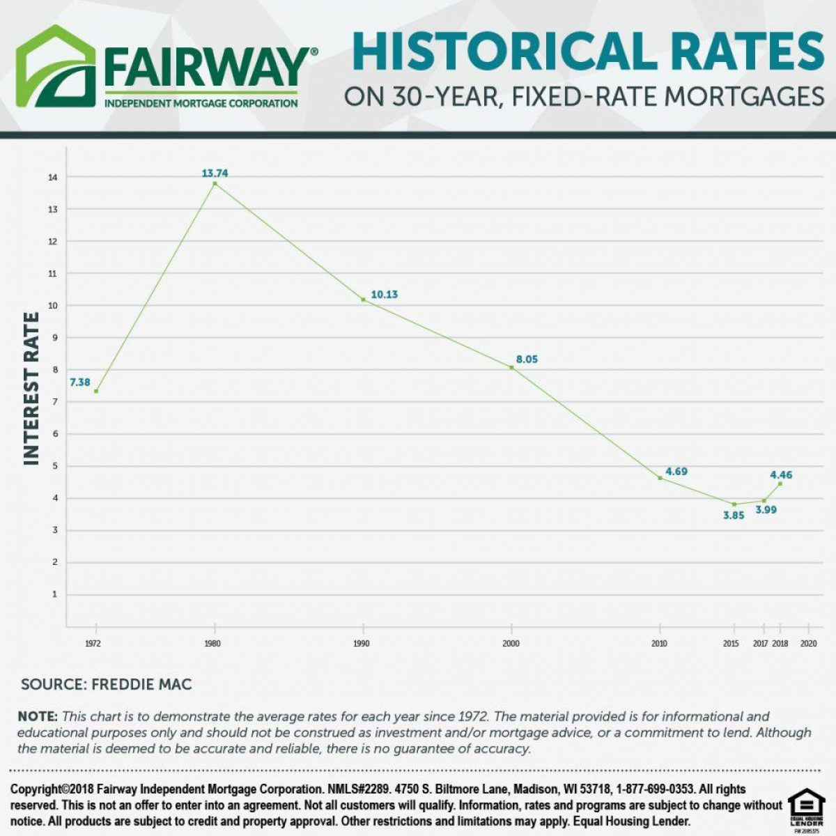 Fairway Historical Rates